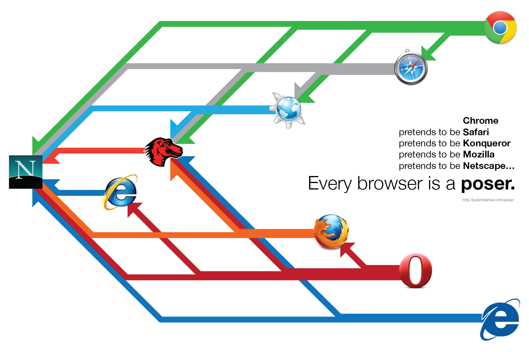 Every browser is a poser.