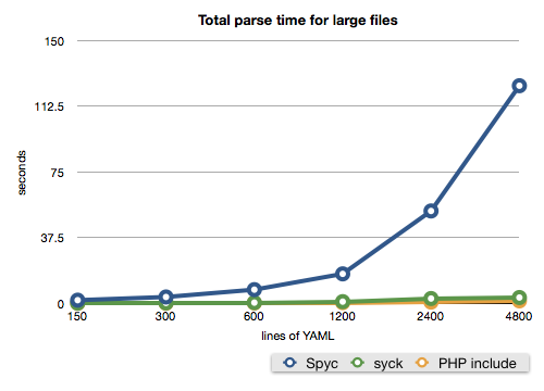 Total parse time for larger files