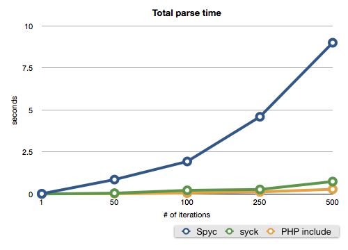 Total parse time